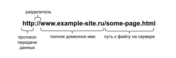 Что значит линк в интернет сленге?